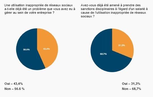 L'utilisation des réseaux sociaux sur le lieu de travail
