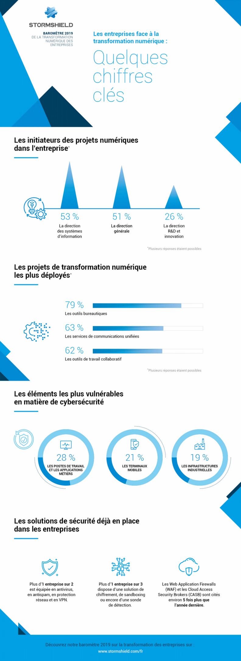 Deuxième édition du baromètre de la transformation numérique des entreprises