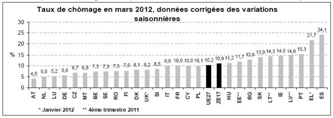 Le taux de chômage à 10,9% dans la zone euro (10,2% dans l'UE27)