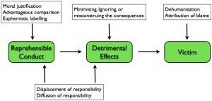 Le pouvoir explicatif du concept de désengagement moral