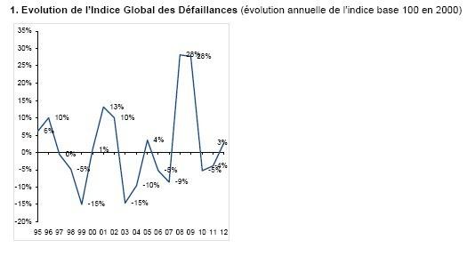 Les défaillances d'entreprises repartent à la hausse en 2012