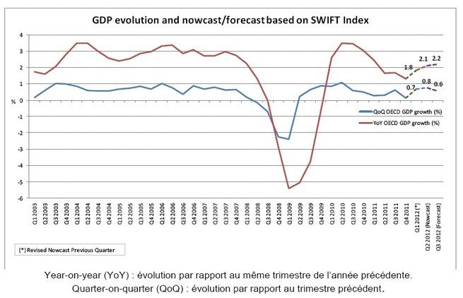 Index SWIFT : reprise économique modérée des pays de l'OCDE