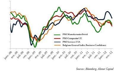 L'ère des mini cycles boursiers