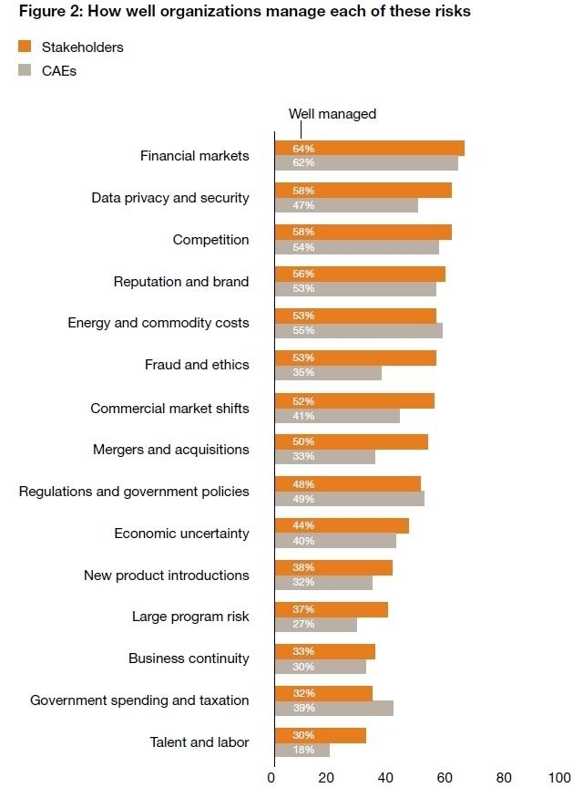 Les entreprises plus exigeantes vis-à-vis de leur fonction audit interne