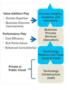 How the Cloud is Transforming Business Process Management