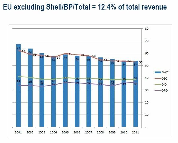 BFR des grands groupes européens : légère amélioration en 2011