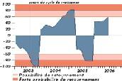 IARC Zone Euro (Mise à jour du 7 juillet 2006)