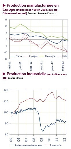 Production industrielle, avril 2012