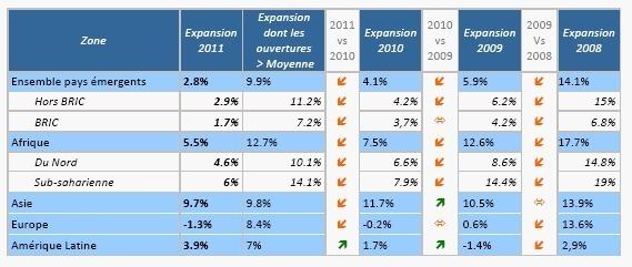 Expansion et performances des réseaux bancaires dans les pays émergents