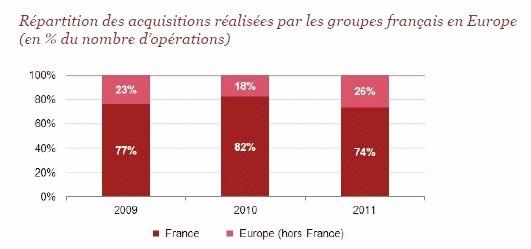 M&A : les groupes français privilégient l'Europe