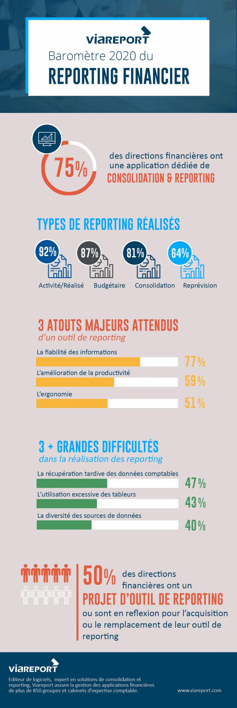 Viareport : premier baromètre du reporting financier
