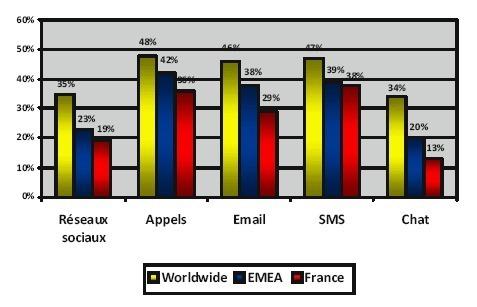 La génération Y, adepte du BYOD, pose des défis de sécurité