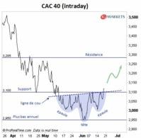 Formation de retournement sur le CAC 40