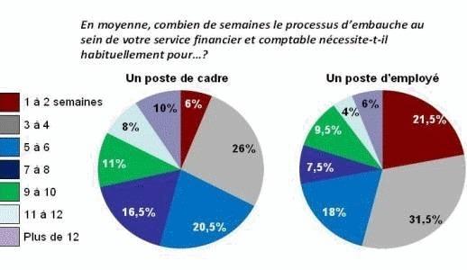 Difficile de recruter pour près de 74% des DAF en France