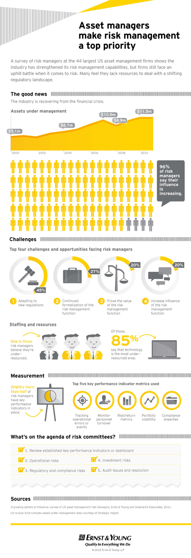 Ernst & Young reports risk managers have increased influence