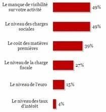 43% des ETI voient leur rentabilité se dégrader
