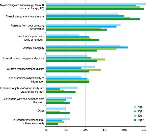 CFOs' job stresses (North America)