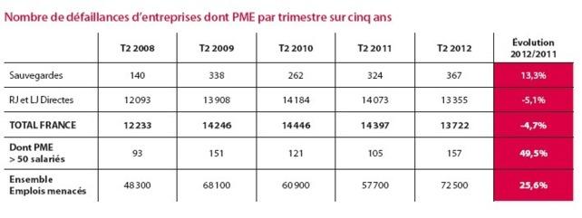 Défaillances et sauvegardes d'entreprises (Altarès T2 2012)