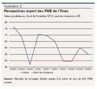 Suisse : la crise de l'euro laisse des traces