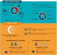 L'impact dévastateur du coronavirus sur les TPE-PME