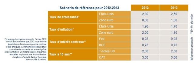 Orientations et Stratégie - La Française AM