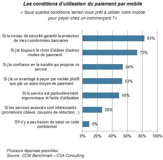 France : le paiement mobile devrait décoller d'ici 3 ans