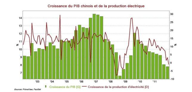 Chine : et si l'ennemi de la croissance venait de l'intérieur ?