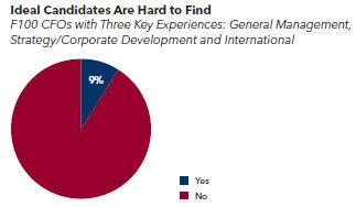 Where Do CFOs Come From?
