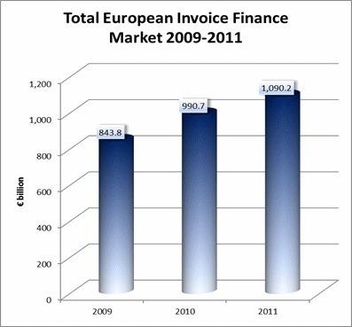 Financement de factures - Sizing the Invoice Finance Market