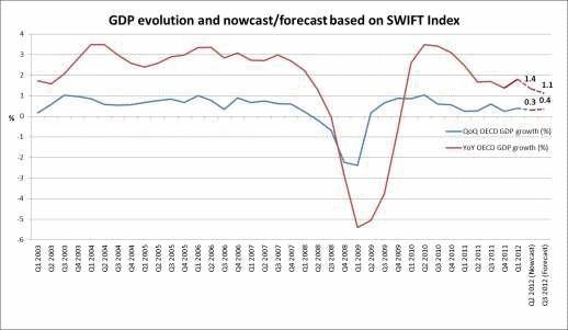 Index SWIFT : ralentissement de la croissance économique des pays de l'OCDE