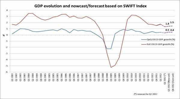 L'Index SWIFT montre une croissance modérée dans les pays de l'OCDE
