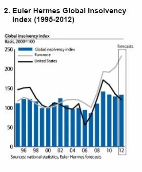 2012: Business Insolvencies Outlook - prévisions défaillances d'entreprises