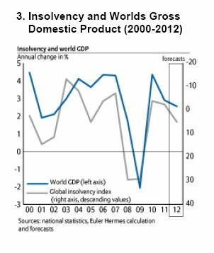 2012: Business Insolvencies Outlook - prévisions défaillances d'entreprises