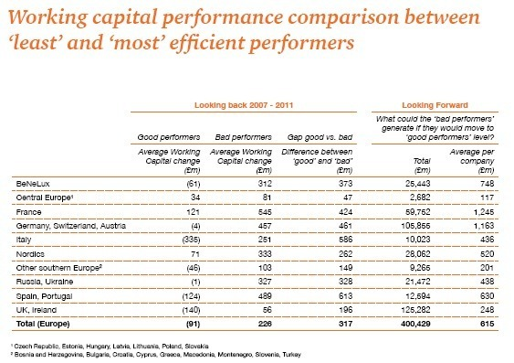 Cash for growth - Working Capital