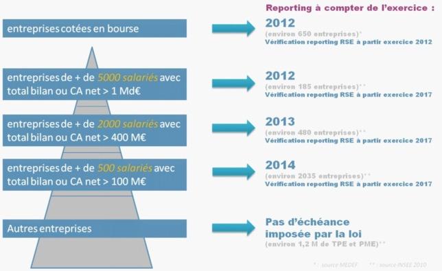 La RSE pour les CFO-DAF