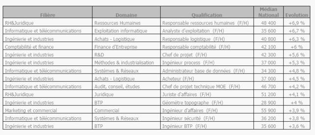 France : 10ème édition du Baromètre Expectra des salaires cadres.