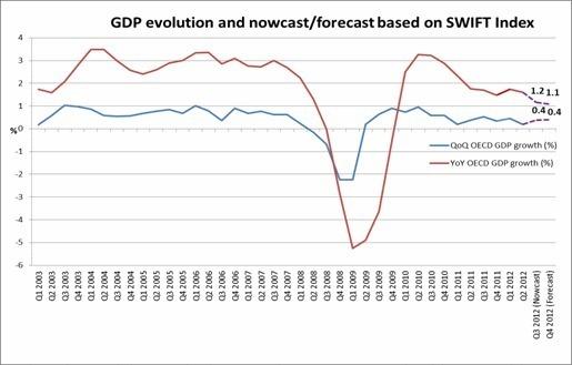 L'Index SWIFT indique une faible croissance économique des pays de l'OCDE
