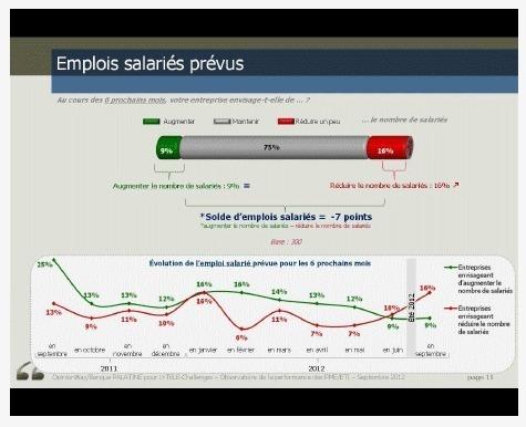 France : rentrée déprimante pour les dirigeants PME/ETI