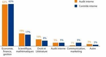 Audit et contrôle internes, des métiers qui recrutent