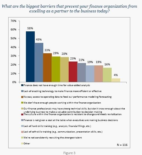 CFO Priority: finance talent development