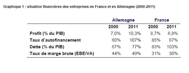 Les entreprises allemandes plus résistantes que les françaises. Jusqu'à quand ?