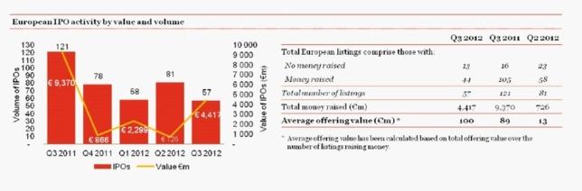 Les marchés européens des IPO retrouvent un second souffle après l'été