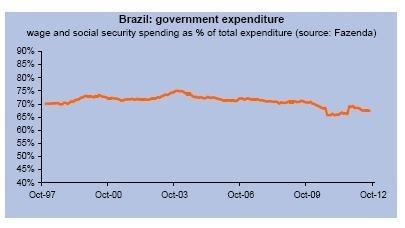 Marchés émergents ? Le Brésil !