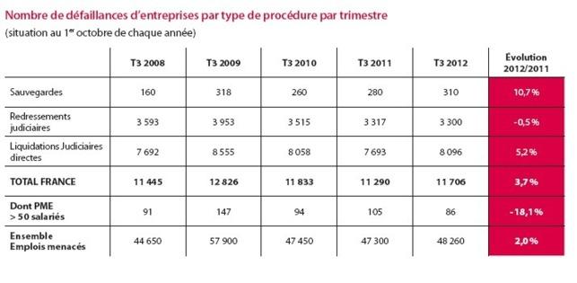 Près de 12 000 défaillances d'entreprises prononcées au 3ème trimestre 2012