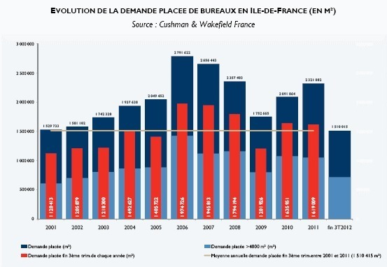 France : coup de frein sur l'immobilier d'entreprise