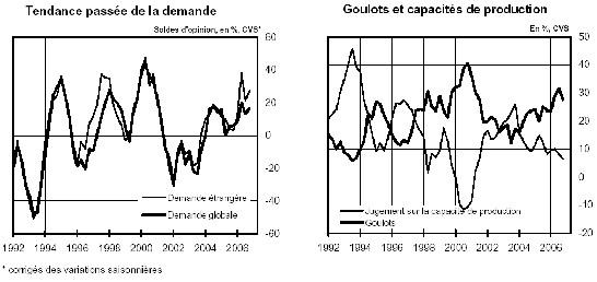 Enquête trimestrielle de conjoncture dans l'industrie (octobre 2006 / 30-10-2006)