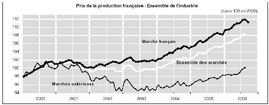Indice de prix à la production dans l'industrie (septembre 2006 / 31-10-2006)