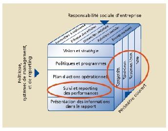 Qualité et vérification de l'information extra-financière