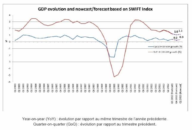 L'Index SWIFT continue d'indiquer une faible croissance économique pour les pays de l'OCDE