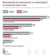 Le portrait du Credit Manager en 2012